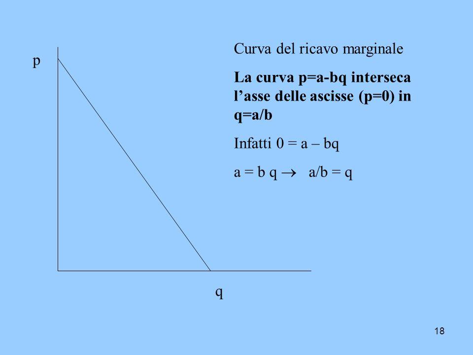 18 Curva del ricavo marginale La curva p=a-bq interseca lasse delle ascisse (p=0) in q=a/b Infatti 0 = a – bq a = b q a/b = q p q