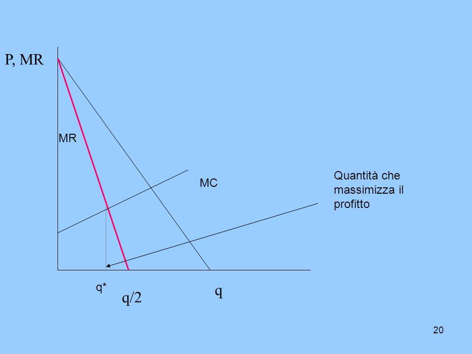 20 P, MR q q/2 MR MC q* Quantità che massimizza il profitto