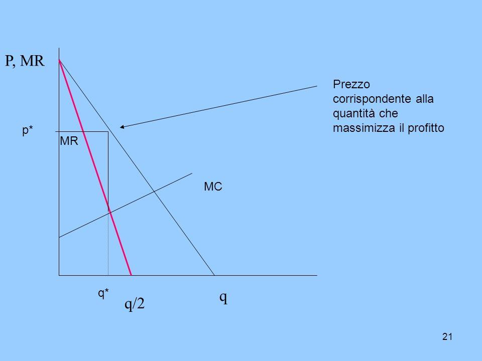 21 P, MR q q/2 MR MC q* p* Prezzo corrispondente alla quantità che massimizza il profitto