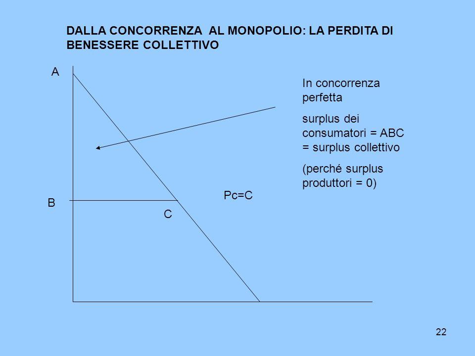 22 Pc=C DALLA CONCORRENZA AL MONOPOLIO: LA PERDITA DI BENESSERE COLLETTIVO In concorrenza perfetta surplus dei consumatori = ABC = surplus collettivo