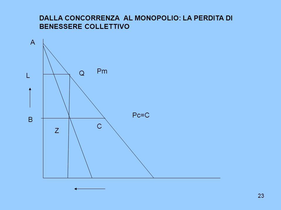 23 Pc=C DALLA CONCORRENZA AL MONOPOLIO: LA PERDITA DI BENESSERE COLLETTIVO A B C Pm L Q Z