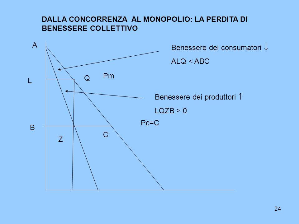 24 Pc=C DALLA CONCORRENZA AL MONOPOLIO: LA PERDITA DI BENESSERE COLLETTIVO A B C Pm L Q Z Benessere dei consumatori ALQ < ABC Benessere dei produttori