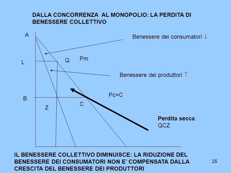 25 Pc=C DALLA CONCORRENZA AL MONOPOLIO: LA PERDITA DI BENESSERE COLLETTIVO A B C Pm L Q Z Benessere dei consumatori Benessere dei produttori Perdita s
