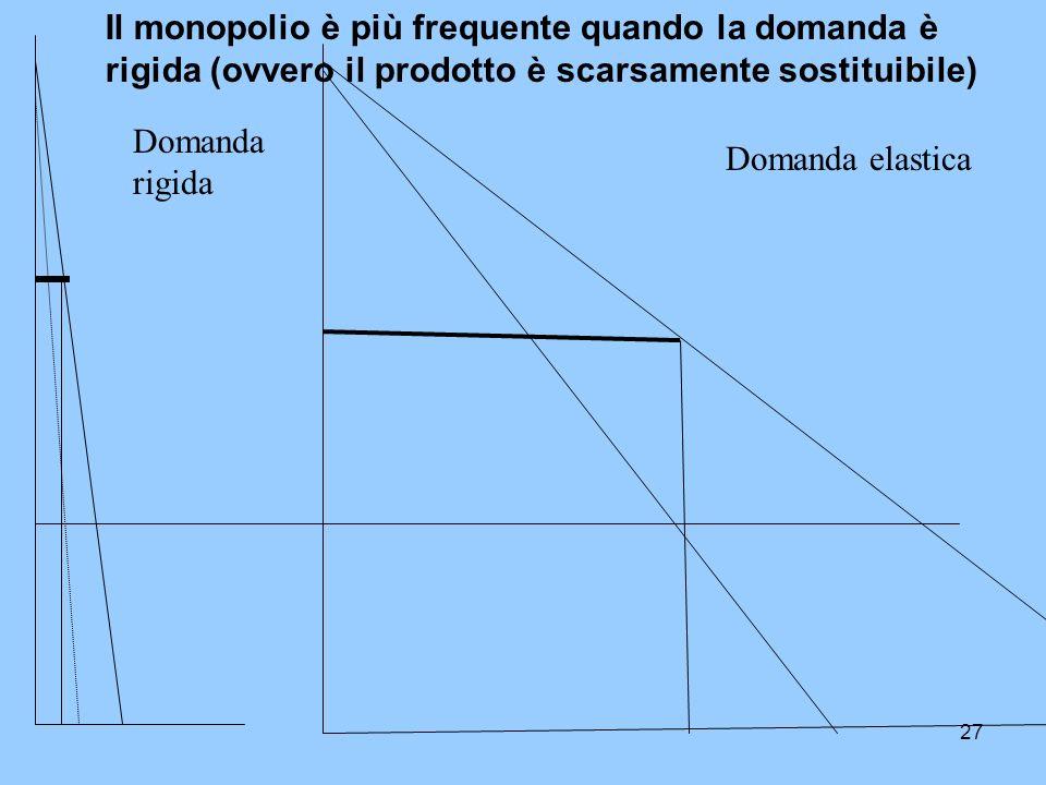27 Domanda rigida Domanda elastica Il monopolio è più frequente quando la domanda è rigida (ovvero il prodotto è scarsamente sostituibile)