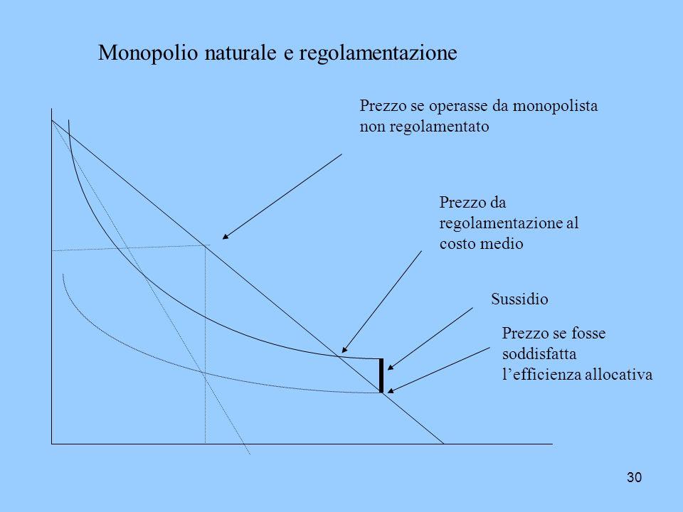 30 Monopolio naturale e regolamentazione Prezzo se operasse da monopolista non regolamentato Prezzo se fosse soddisfatta lefficienza allocativa Sussid