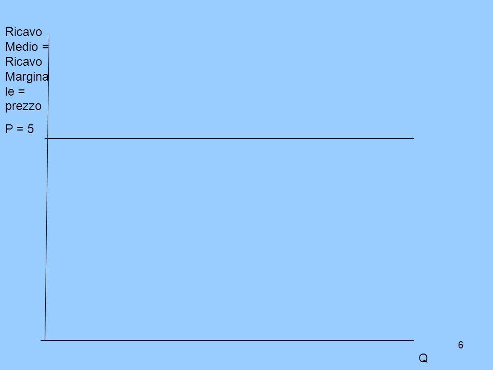 6 Ricavo Medio = Ricavo Margina le = prezzo P = 5 Q