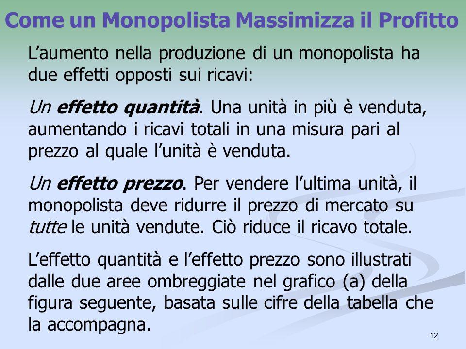 12 Come un Monopolista Massimizza il Profitto Laumento nella produzione di un monopolista ha due effetti opposti sui ricavi: Un effetto quantità. Una