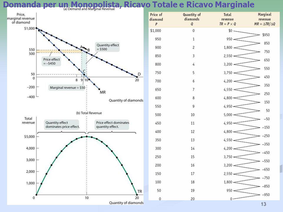 13 Domanda per un Monopolista, Ricavo Totale e Ricavo Marginale