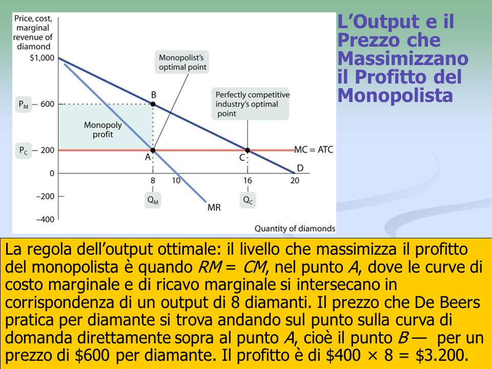 18 LOutput e il Prezzo che Massimizzano il Profitto del Monopolista La regola delloutput ottimale: il livello che massimizza il profitto del monopolis