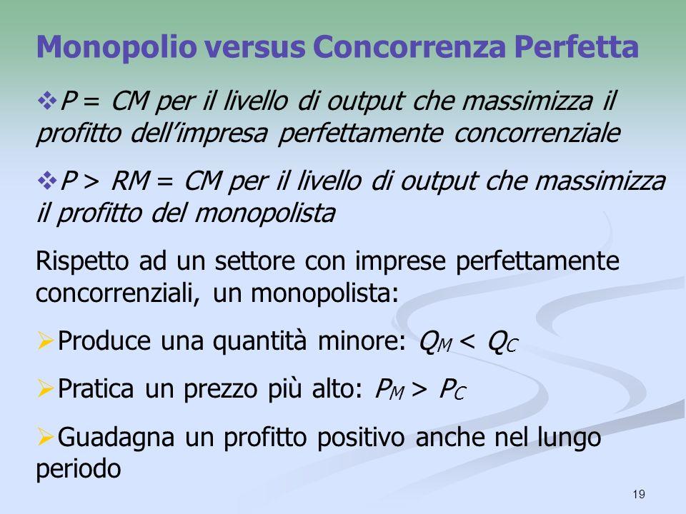 19 Monopolio versus Concorrenza Perfetta P = CM per il livello di output che massimizza il profitto dellimpresa perfettamente concorrenziale P > RM =