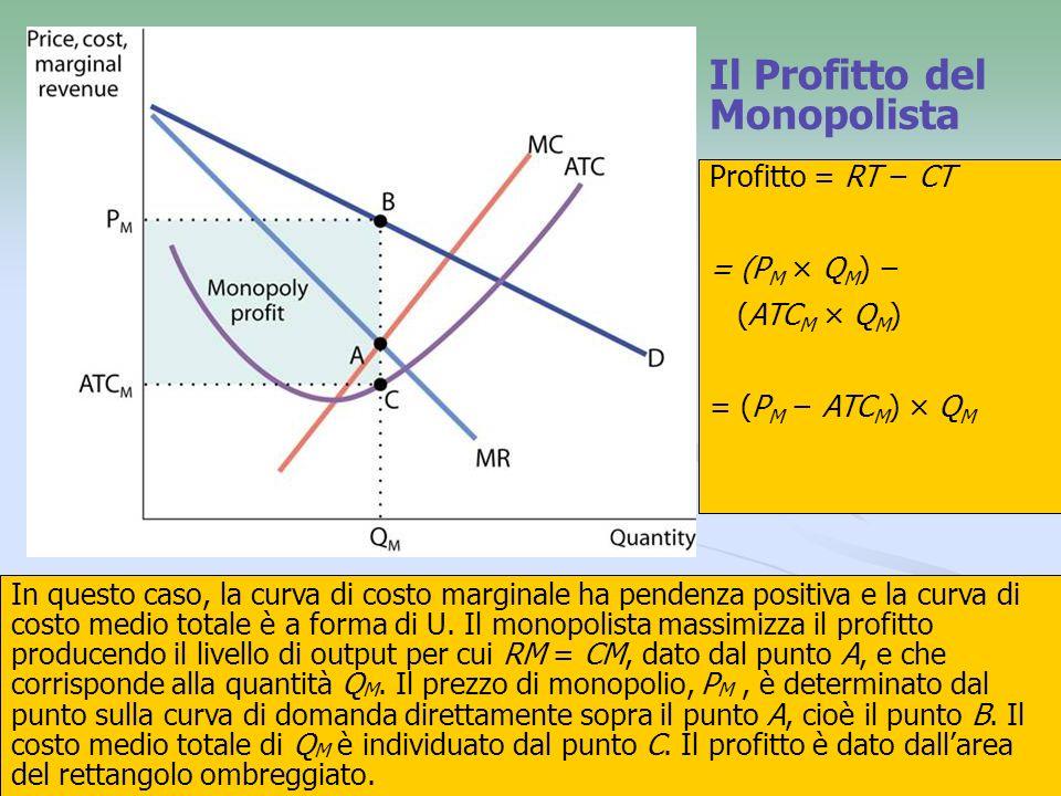 20 Il Profitto del Monopolista In questo caso, la curva di costo marginale ha pendenza positiva e la curva di costo medio totale è a forma di U. Il mo