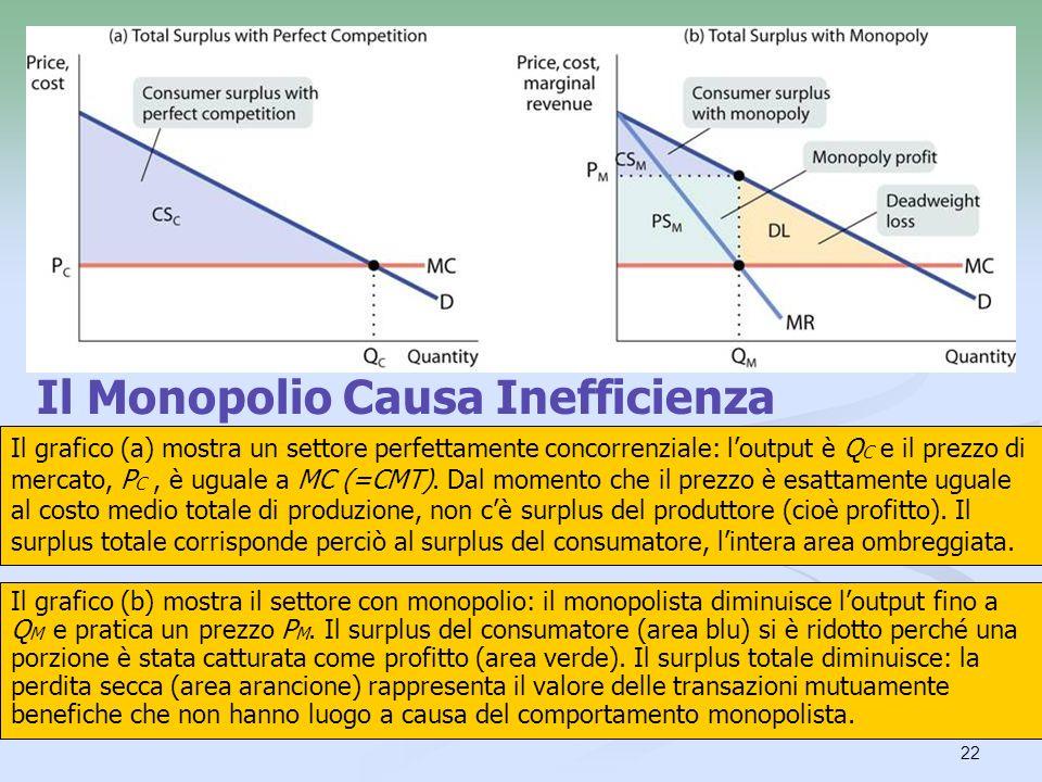 22 Il Monopolio Causa Inefficienza Il grafico (a) mostra un settore perfettamente concorrenziale: loutput è Q C e il prezzo di mercato, P C, è uguale
