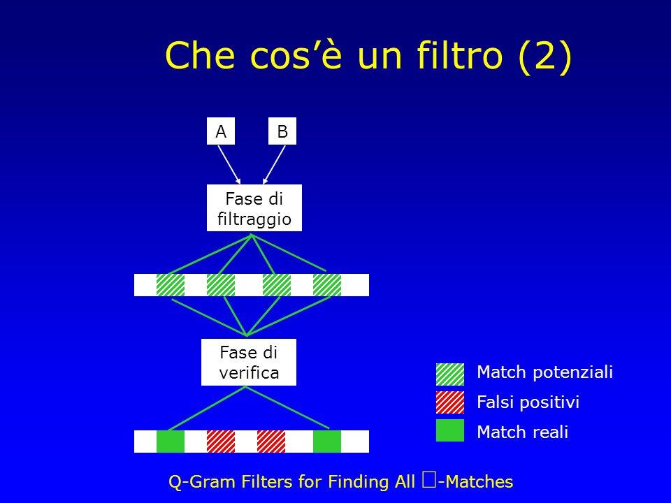 Q-Gram Filters for Finding All -Matches Che cosè un filtro (2) Fase di filtraggio Fase di verifica AB Match potenziali Falsi positivi Match reali