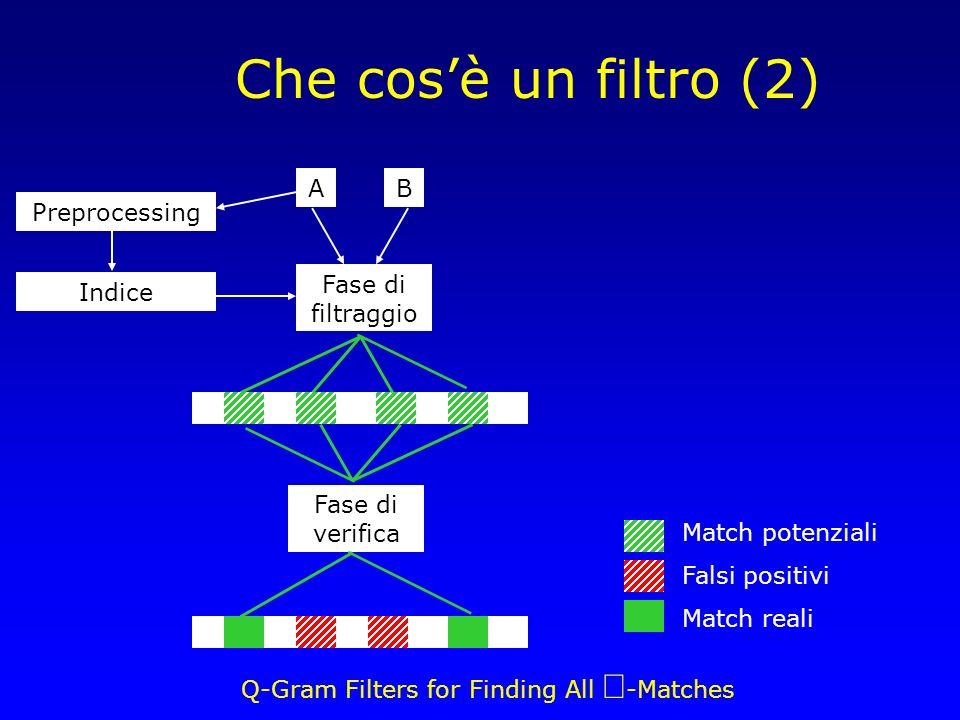 Q-Gram Filters for Finding All -Matches Che cosè un filtro (2) Fase di filtraggio Fase di verifica AB Match potenziali Falsi positivi Match reali Preprocessing Indice
