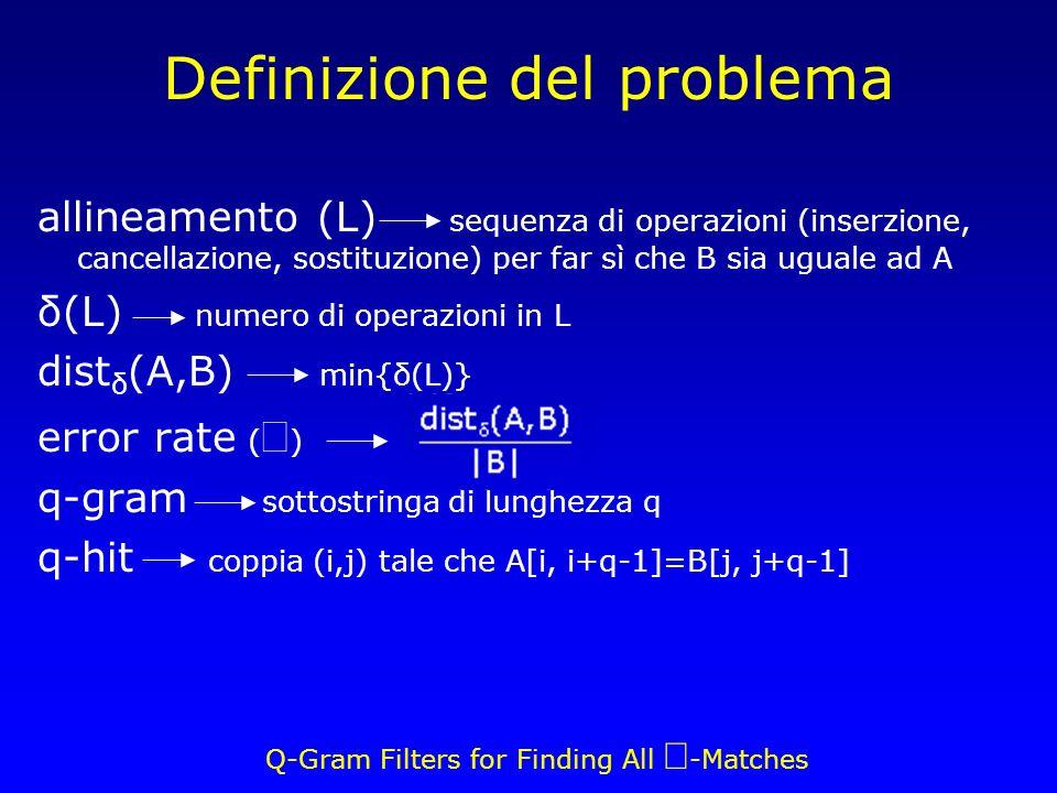 Q-Gram Filters for Finding All -Matches Definizione del problema allineamento (L) sequenza di operazioni (inserzione, cancellazione, sostituzione) per far sì che B sia uguale ad A δ(L) numero di operazioni in L dist δ (A,B) min{δ(L)} error rate ( ) q-gram sottostringa di lunghezza q q-hit coppia (i,j) tale che A[i, i+q-1]=B[j, j+q-1]