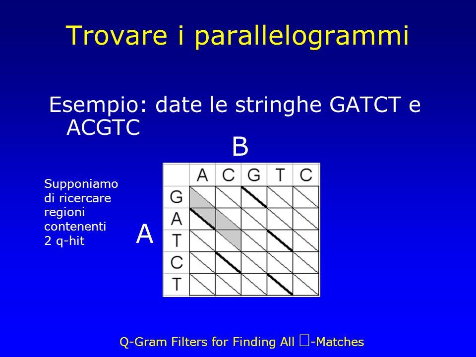 Q-Gram Filters for Finding All -Matches Trovare i parallelogrammi Esempio: date le stringhe GATCT e ACGTC A B Supponiamo di ricercare regioni contenenti 2 q-hit