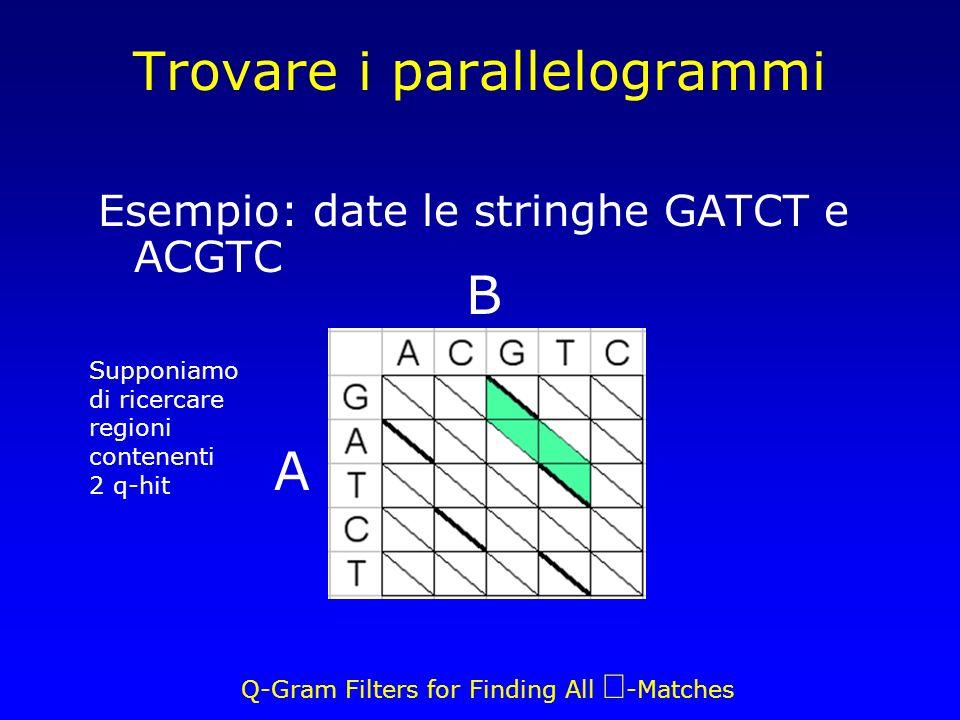 Q-Gram Filters for Finding All -Matches Trovare i parallelogrammi A B Esempio: date le stringhe GATCT e ACGTC Supponiamo di ricercare regioni contenenti 2 q-hit