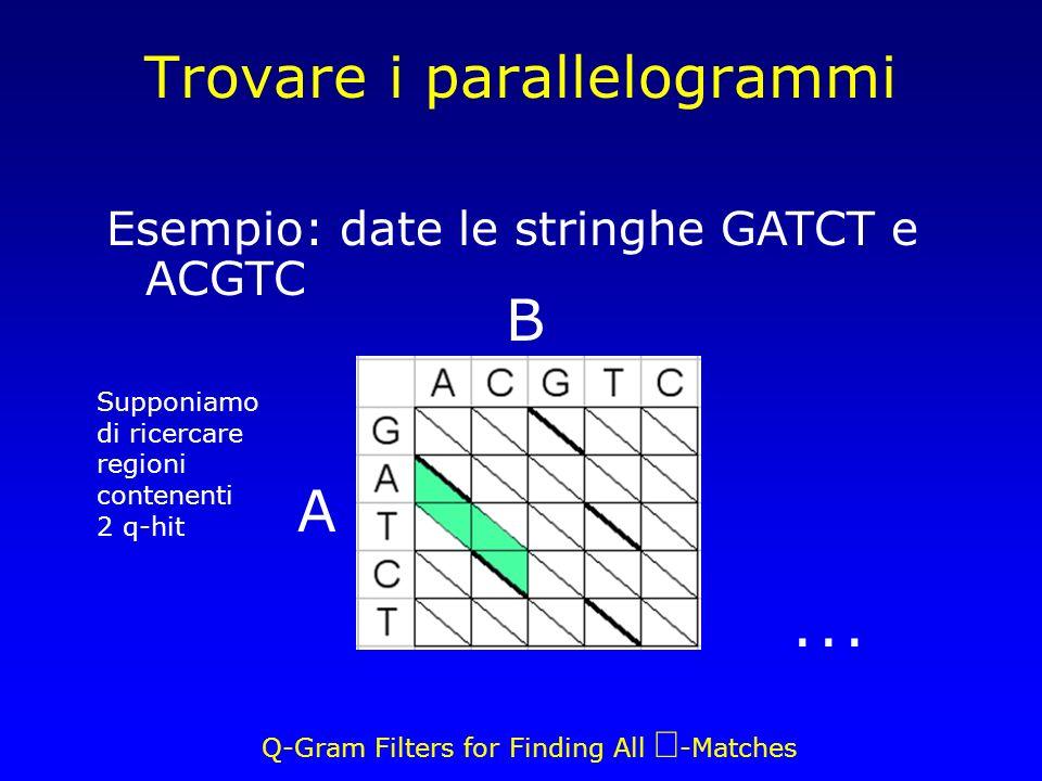 Q-Gram Filters for Finding All -Matches... Trovare i parallelogrammi A B Esempio: date le stringhe GATCT e ACGTC Supponiamo di ricercare regioni conte