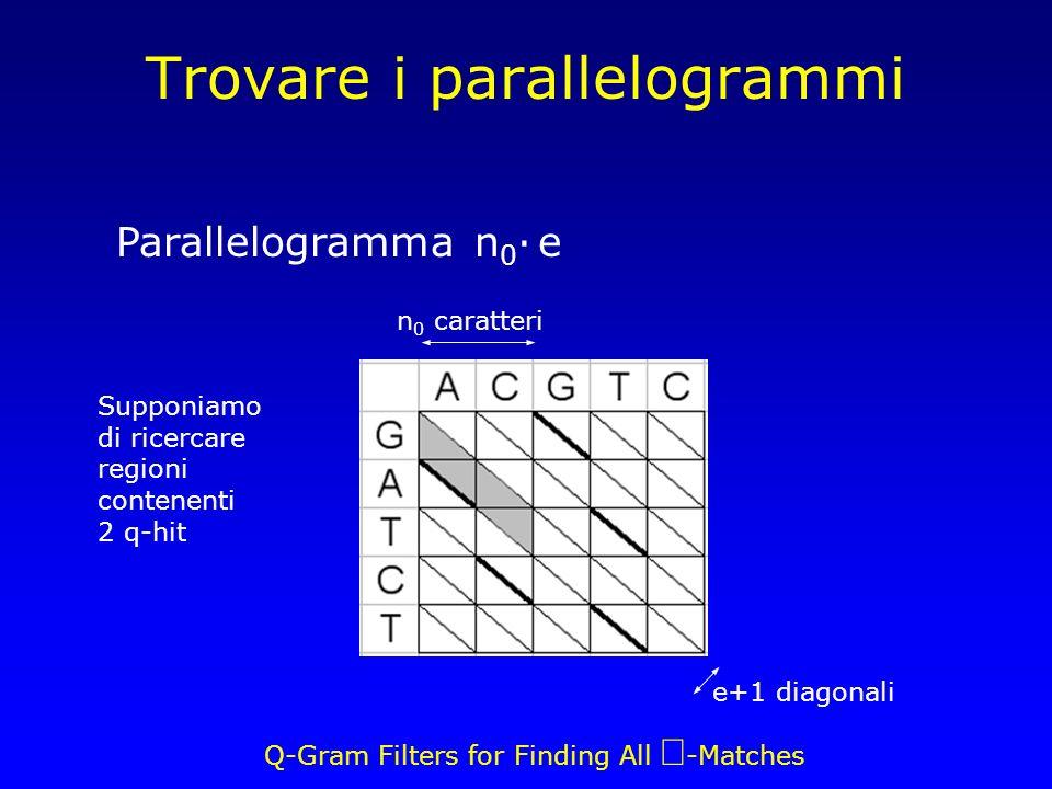 Q-Gram Filters for Finding All -Matches Trovare i parallelogrammi e+1 diagonali n 0 caratteri Parallelogramma n 0 · e Supponiamo di ricercare regioni contenenti 2 q-hit