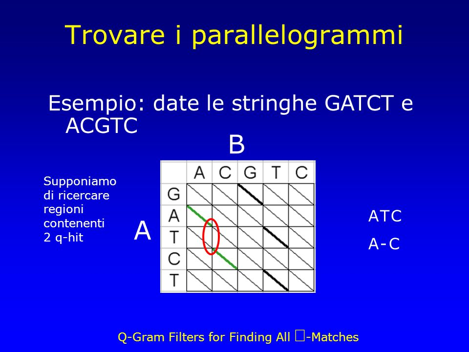 Q-Gram Filters for Finding All -Matches Trovare i parallelogrammi A B A T CA - CA T CA - C Esempio: date le stringhe GATCT e ACGTC Supponiamo di ricer