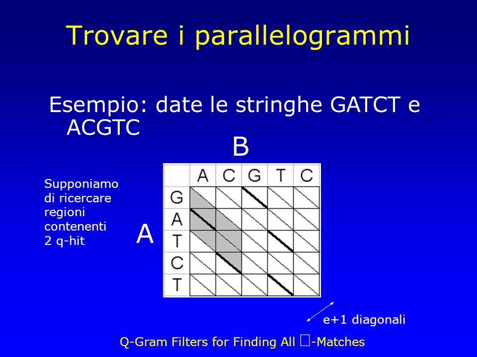 Q-Gram Filters for Finding All -Matches Trovare i parallelogrammi e+1 diagonali A B Esempio: date le stringhe GATCT e ACGTC Supponiamo di ricercare re