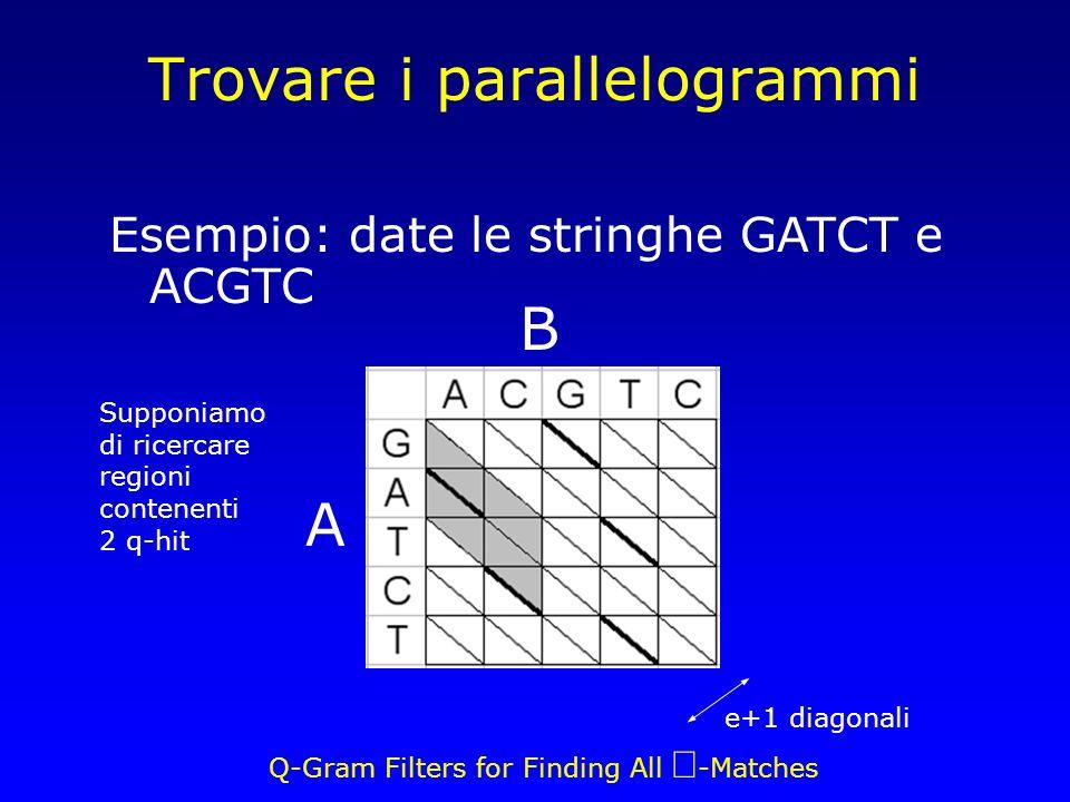 Q-Gram Filters for Finding All -Matches Trovare i parallelogrammi e+1 diagonali A B Esempio: date le stringhe GATCT e ACGTC Supponiamo di ricercare regioni contenenti 2 q-hit