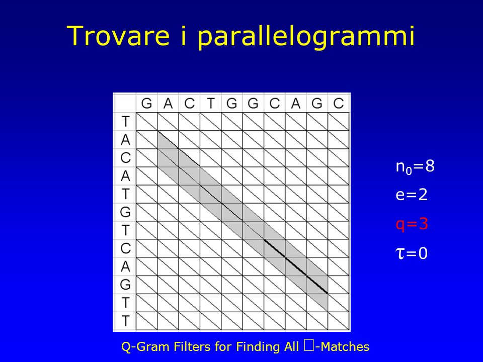 Q-Gram Filters for Finding All -Matches Trovare i parallelogrammi n 0 =8 e=2 q=3 τ =0