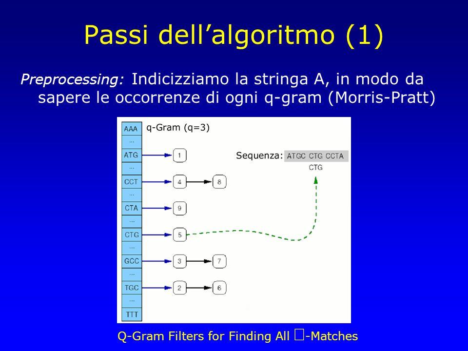 Q-Gram Filters for Finding All -Matches Passi dellalgoritmo (1) Preprocessing: Indicizziamo la stringa A, in modo da sapere le occorrenze di ogni q-gram (Morris-Pratt)