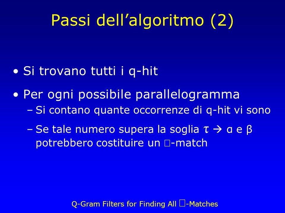 Q-Gram Filters for Finding All -Matches Passi dellalgoritmo (2) Si trovano tutti i q-hit Per ogni possibile parallelogramma –Si contano quante occorrenze di q-hit vi sono –Se tale numero supera la soglia τ α e β potrebbero costituire un -match