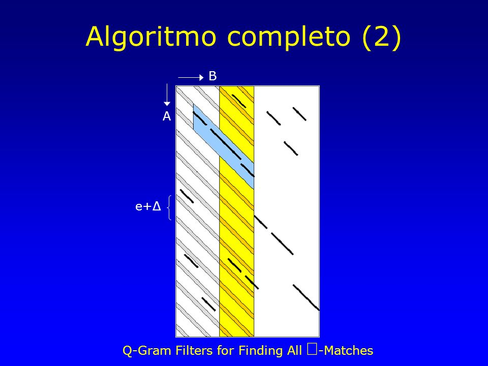 Q-Gram Filters for Finding All -Matches Algoritmo completo (2) B A e+Δ