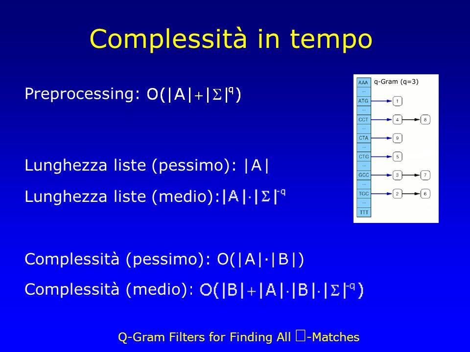 Q-Gram Filters for Finding All -Matches Complessità in tempo Complessità (medio): Preprocessing: Lunghezza liste (pessimo): | A | Lunghezza liste (medio): Complessità (pessimo): O(| A |·| B |)