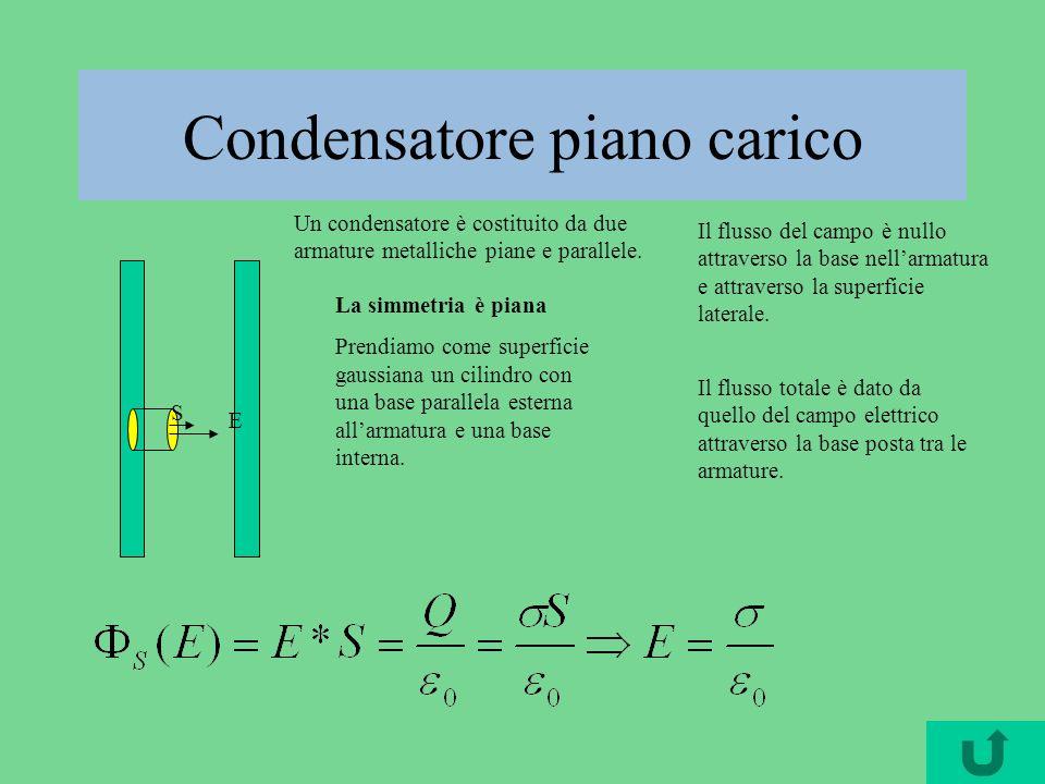 Condensatore piano carico Un condensatore è costituito da due armature metalliche piane e parallele. La simmetria è piana Prendiamo come superficie ga
