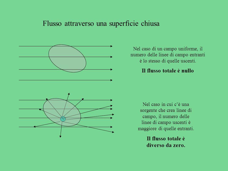 Flusso attraverso una superficie chiusa Nel caso di un campo uniforme, il numero delle linee di campo entranti è lo stesso di quelle uscenti. Il fluss