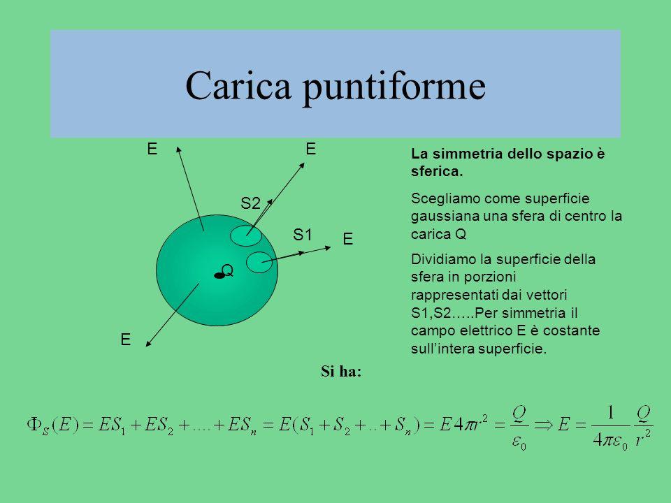 Carica puntiforme E E E E Q S1 S2 La simmetria dello spazio è sferica. Scegliamo come superficie gaussiana una sfera di centro la carica Q Dividiamo l