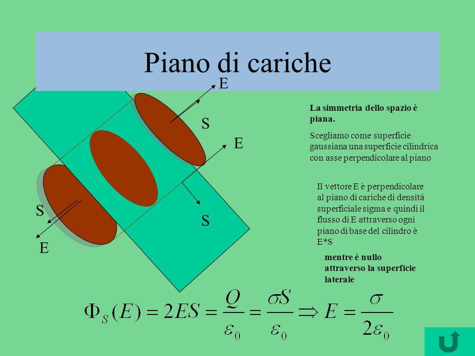 Piano di cariche La simmetria dello spazio è piana. Scegliamo come superficie gaussiana una superficie cilindrica con asse perpendicolare al piano Il