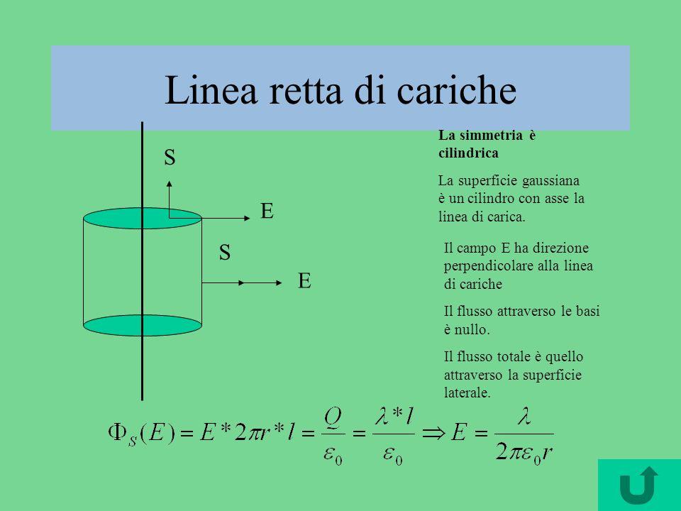 Linea retta di cariche La simmetria è cilindrica La superficie gaussiana è un cilindro con asse la linea di carica. Il campo E ha direzione perpendico