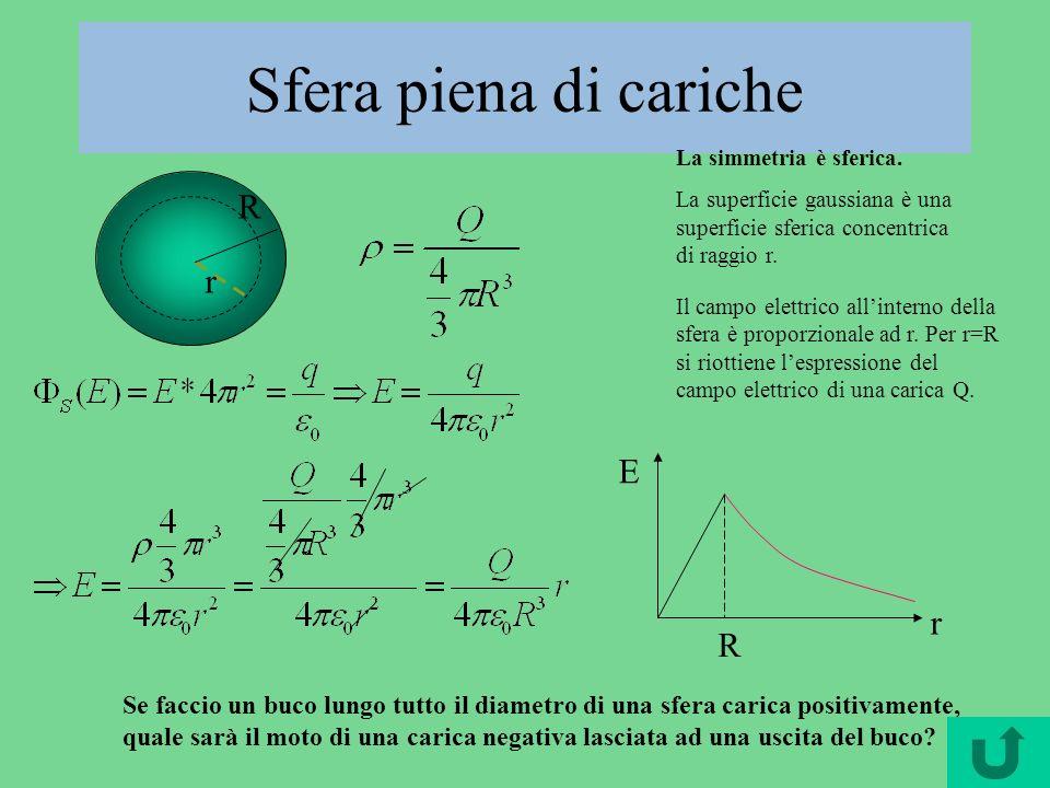 r Superficie sferica conduttrice carica La simmetria è sferica.