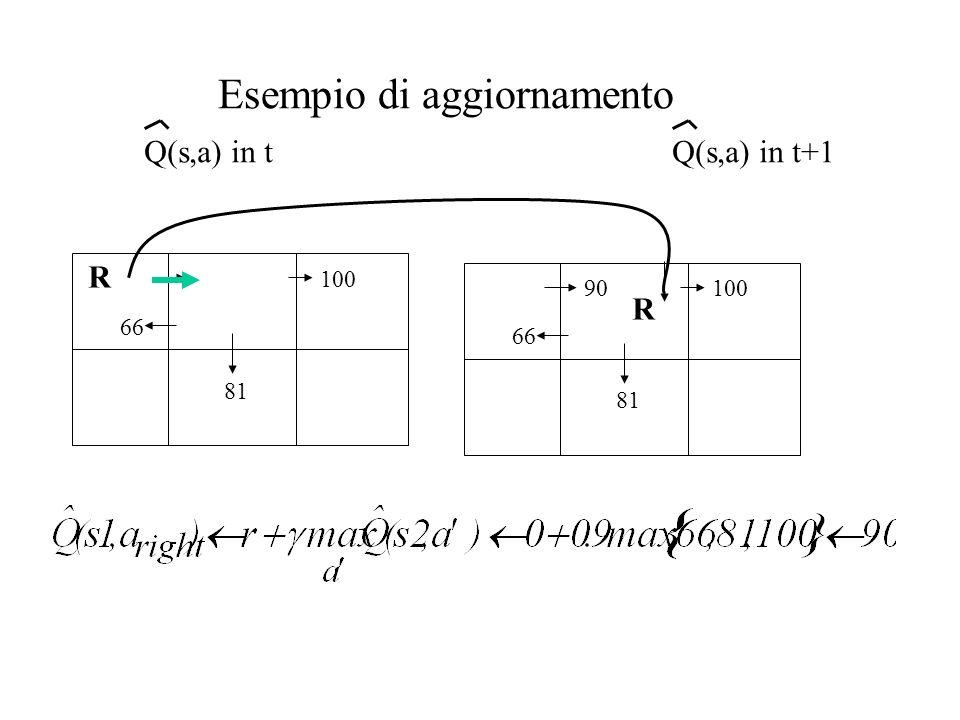 81 100 66 R 90 81 100 66 R Esempio di aggiornamento Q(s,a) in tQ(s,a) in t+1