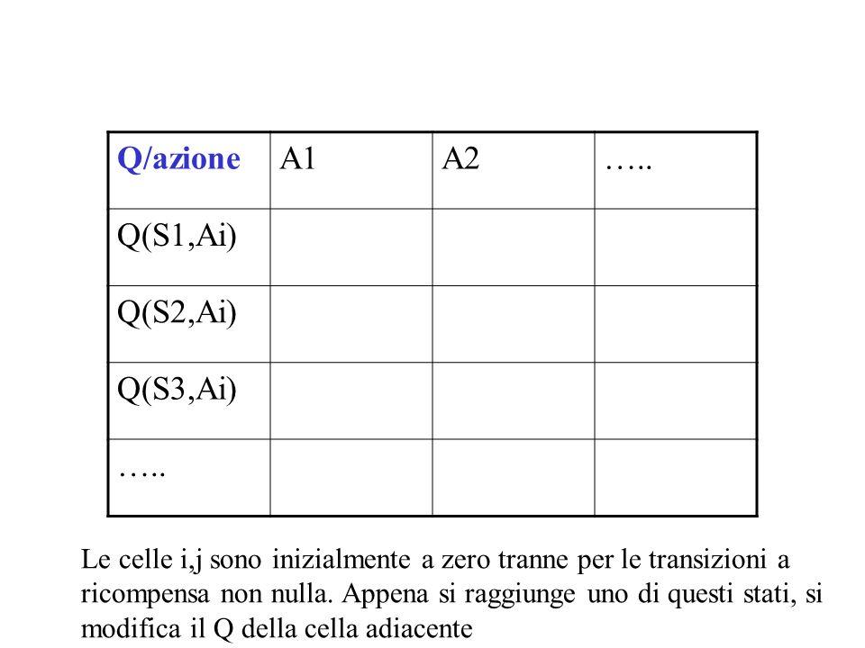 Q/azioneA1A2….. Q(S1,Ai) Q(S2,Ai) Q(S3,Ai) ….. Le celle i,j sono inizialmente a zero tranne per le transizioni a ricompensa non nulla. Appena si raggi