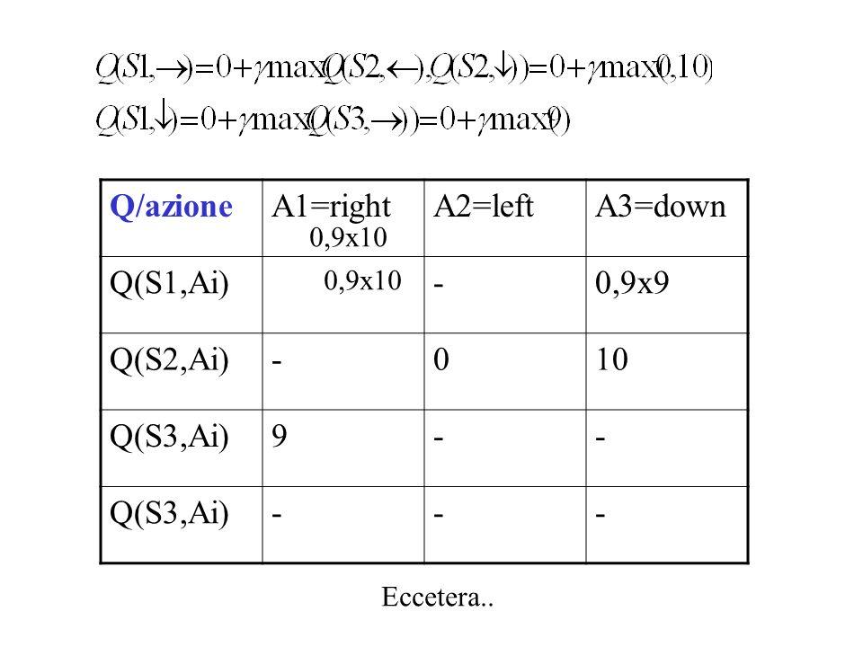 Q/azioneA1=rightA2=leftA3=down Q(S1,Ai)-0,9x9 Q(S2,Ai)-010 Q(S3,Ai)9-- --- 0,9x10 Eccetera..