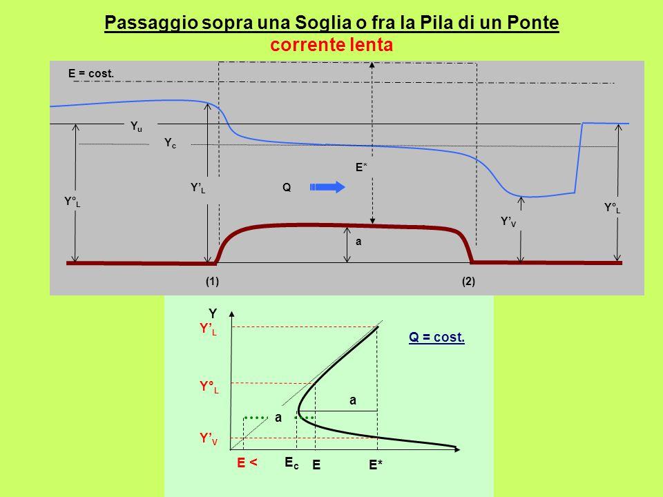 Passaggio sopra una Soglia o fra la Pila di un Ponte corrente lenta (2) E = cost. Y c a Q E* (1) Y° L YLYL YVYV YuYu a E*E Y YVYV Y° L Q = cost. YLYL