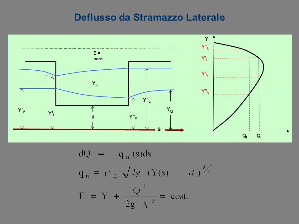 Deflusso da Stramazzo Laterale E = cost. YcYc YVYV YuYu s YLYL YLYL YVYV d Q F Q I Y YVYV YLYL YLYL YVYV