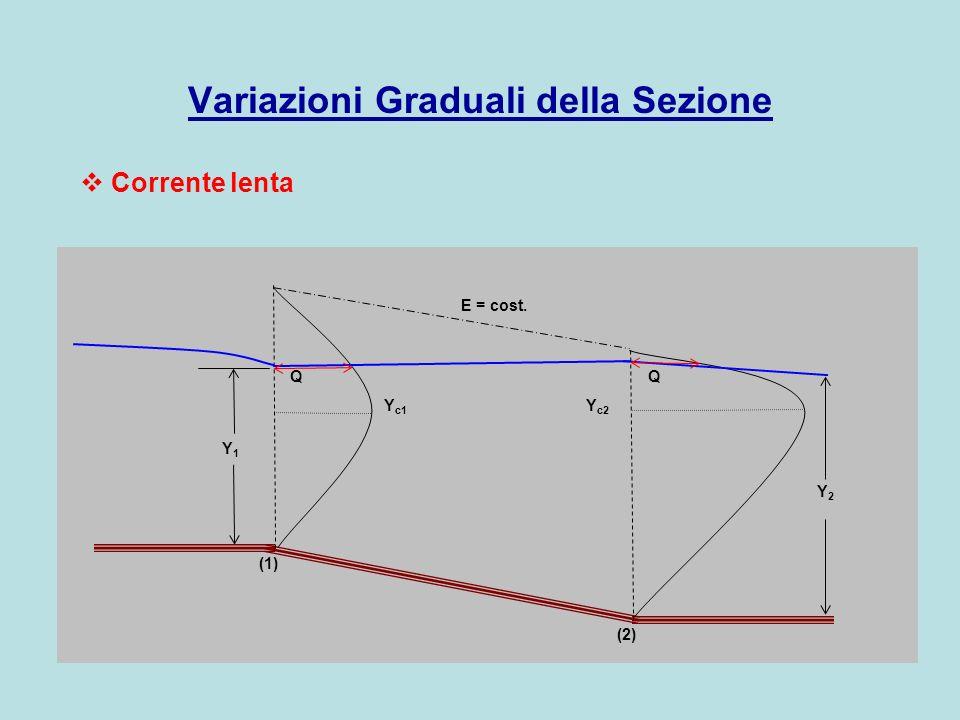 Variazioni Graduali della Sezione Q E = cost. Y 1 Y 2 Y c1 Y c2 (1) (2) Q Corrente lenta