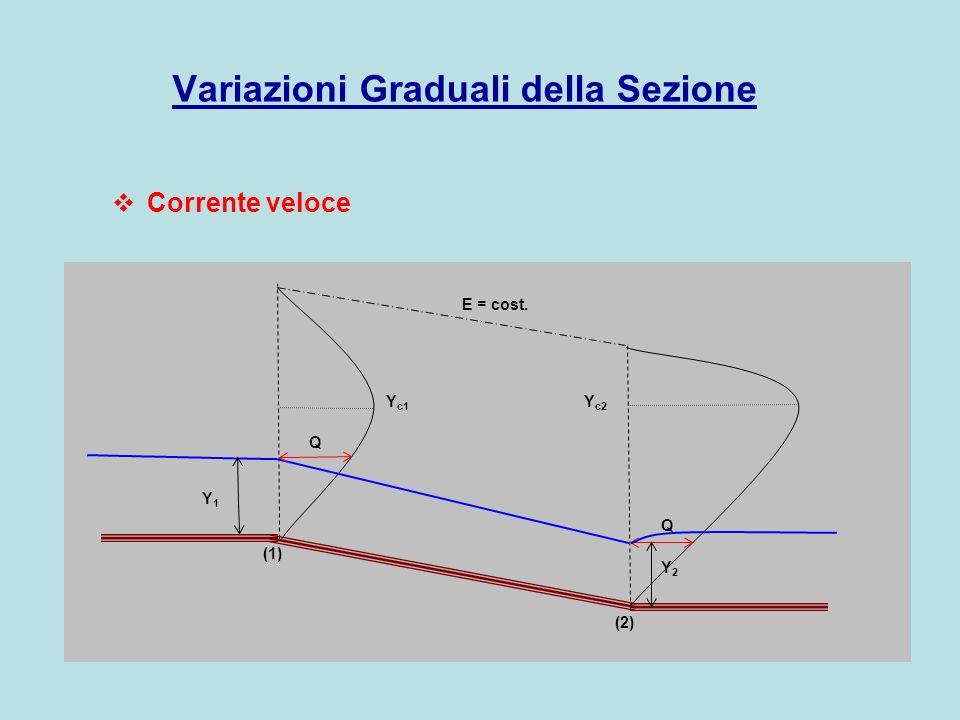Q E = cost. Y1Y1 Y2Y2 Y c1 Y c2 (1) (2) Q Variazioni Graduali della Sezione Corrente veloce