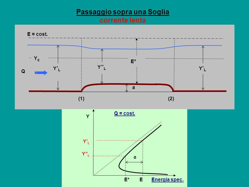 Passaggio sopra una Soglia corrente lenta E = cost. YcYc a Q Y L E*E* (1)(2) a E*E Y YLYL Y L Q = cost. Energia spec.