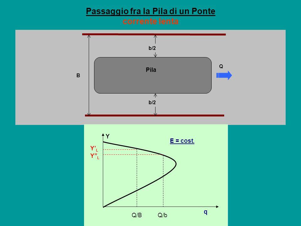 Pila B b/2 Q Passaggio fra la Pila di un Ponte corrente lenta Q/B Q/b Y Y L E = cost. q