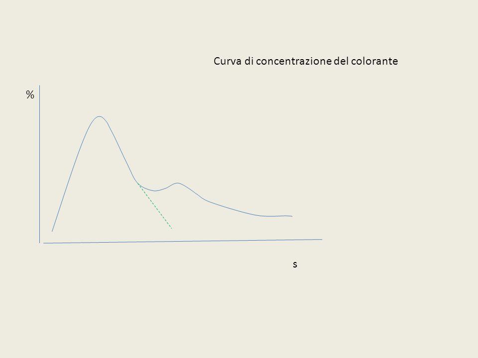 s % Curva di concentrazione del colorante