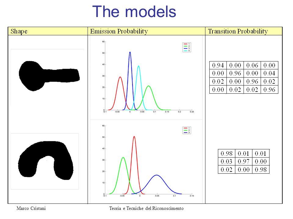 The models Teoria e Tecniche del RiconoscimentoMarco Cristani