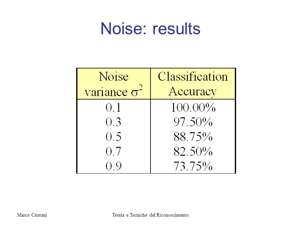 Noise: results Teoria e Tecniche del RiconoscimentoMarco Cristani