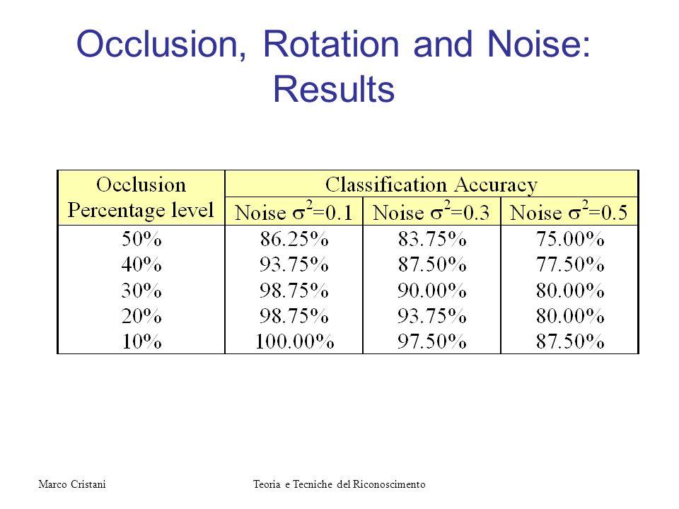 Occlusion, Rotation and Noise: Results Teoria e Tecniche del RiconoscimentoMarco Cristani